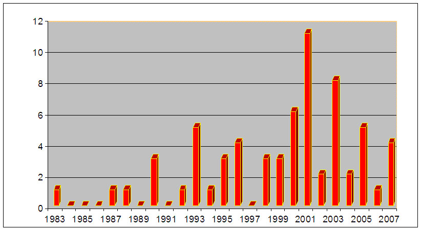 Thames Barrier Closures by year